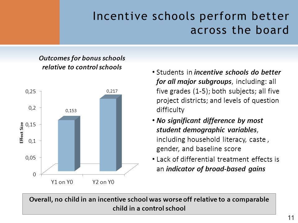 11 Incentive schools perform better across the board Outcomes for bonus schools relative to control schools Students in incentive schools do better fo