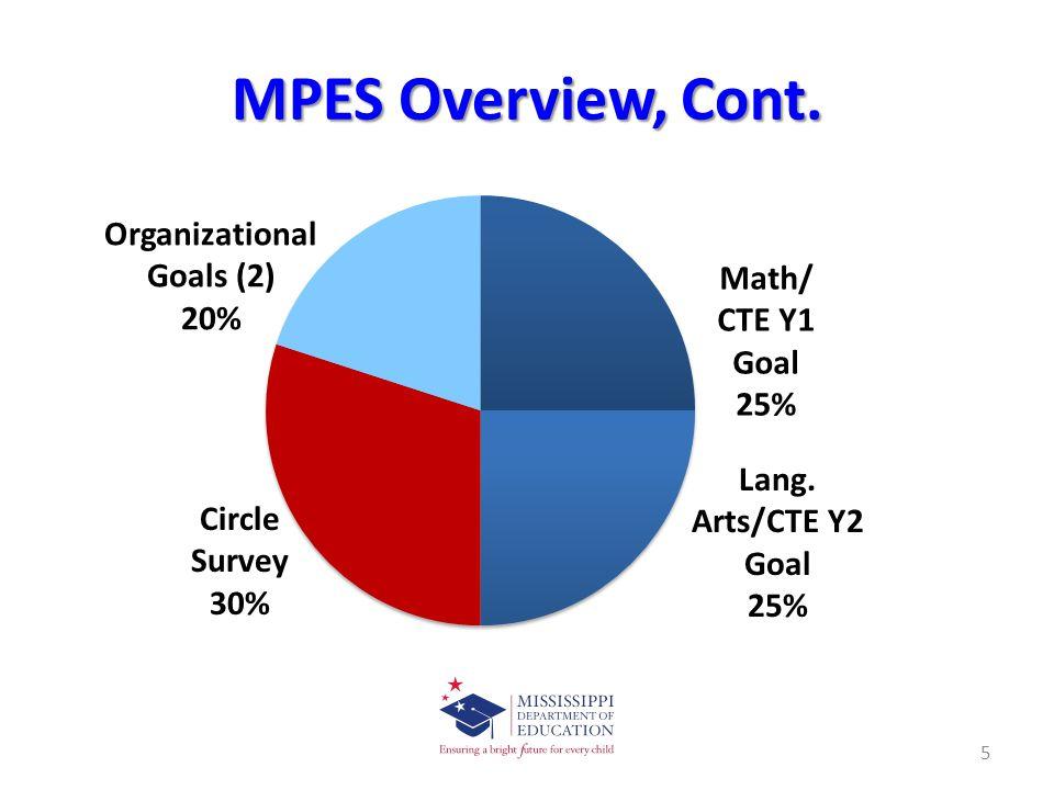 II.Inputting Summative Assessment Scores, Cont.
