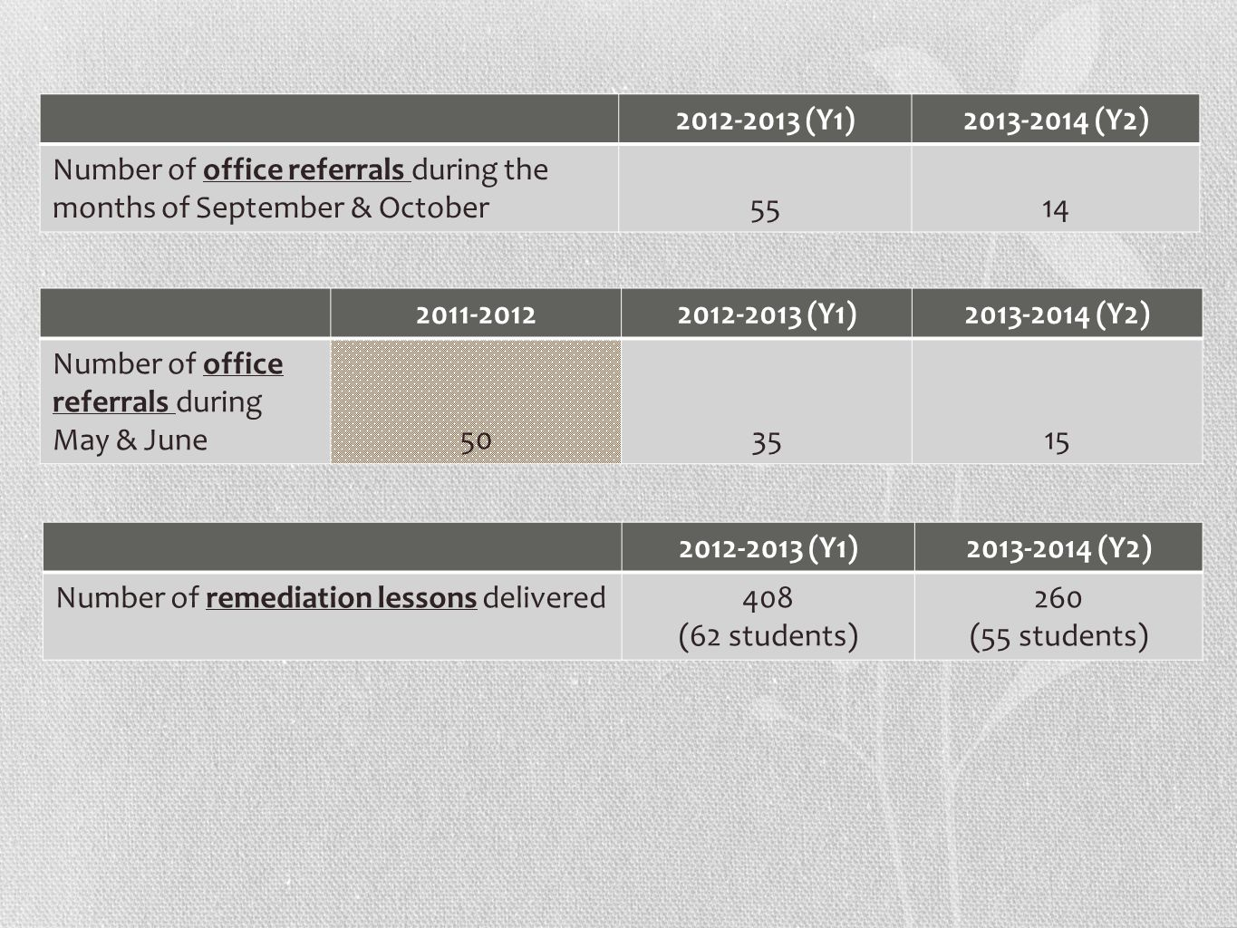 2012-2013 (Y1)2013-2014 (Y2) Number of office referrals during the months of September & October 5514 2011-20122012-2013 (Y1)2013-2014 (Y2) Number of
