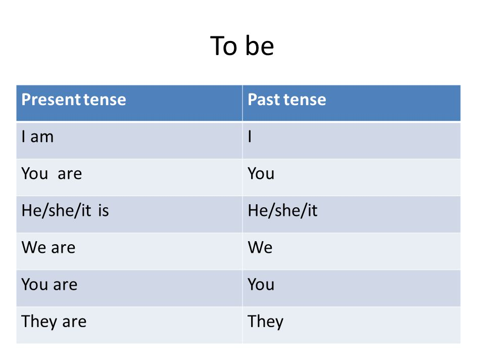 To be Present tensePast tense I amI You areYou He/she/it isHe/she/it We areWe You areYou They areThey