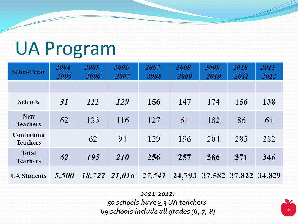 UA Program School Year 2004- 2005 2005- 2006 2006- 2007 2007- 2008 2008- 2009 2009- 2010 2010- 2011 2011- 2012 Schools 31111129156147174156138 New Teachers 62133116127611828664 Continuing Teachers 6294129196204285282 Total Teachers 62195210256257386371346 UA Students 5,50018,72221,01627,54124,79337,58237,82234,829 2011-2012: 50 schools have > 3 UA teachers 69 schools include all grades (6, 7, 8)