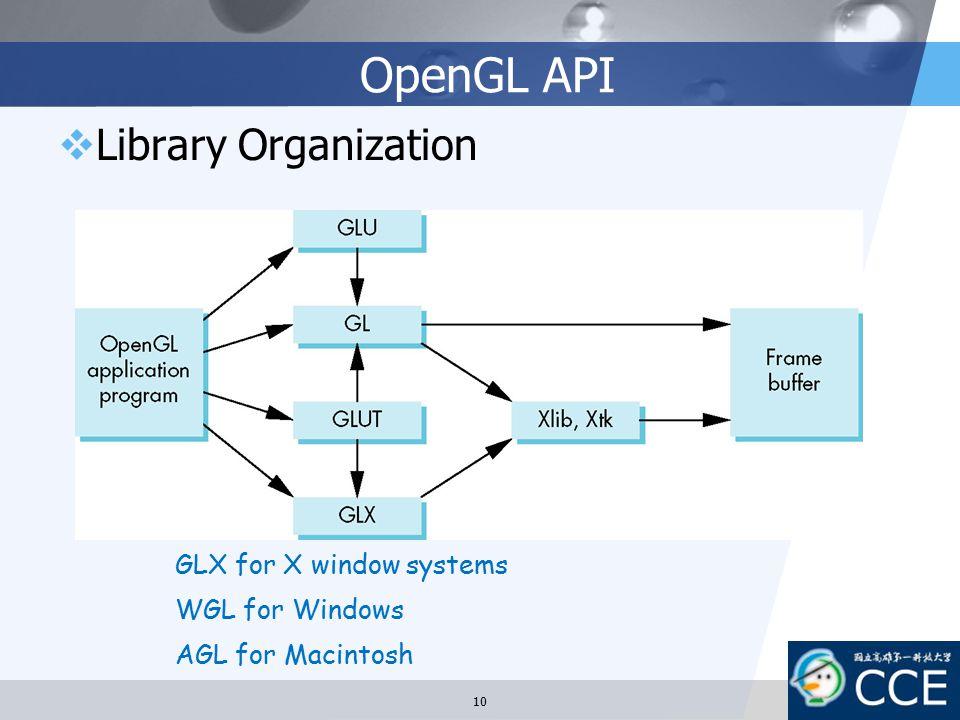 OpenGL API  Library Organization GLX for X window systems WGL for Windows AGL for Macintosh 10