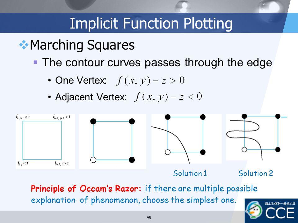 Implicit Function Plotting  Marching Squares  The contour curves passes through the edge One Vertex: Adjacent Vertex: Solution 1Solution 2 Principle