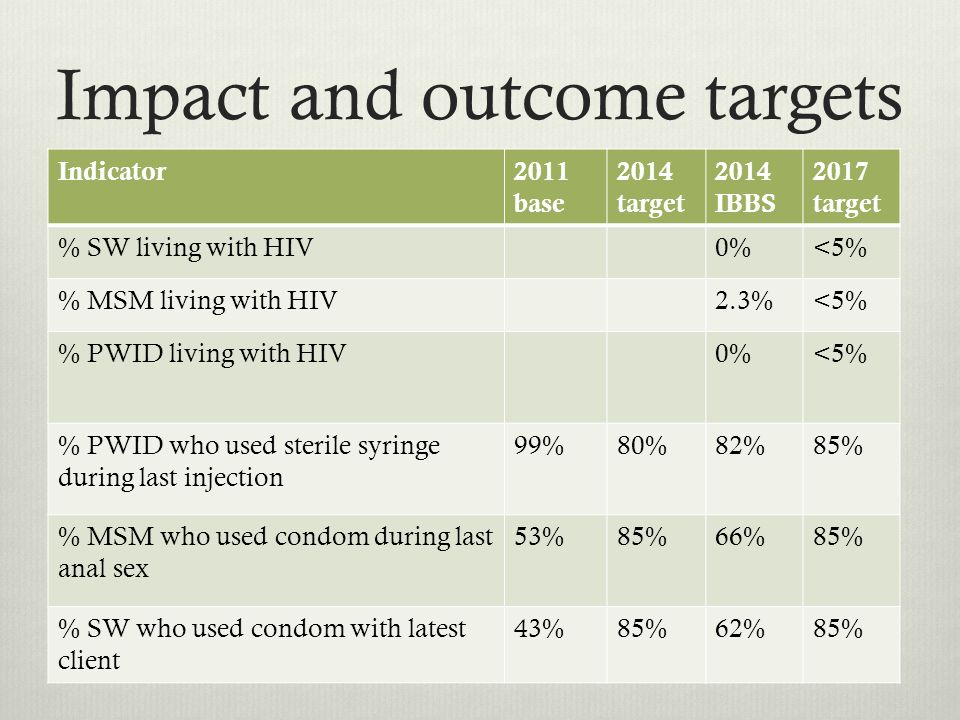 Impact and outcome targets Indicator2011 base 2014 target 2014 IBBS 2017 target % SW living with HIV0%<5% % MSM living with HIV2.3%<5% % PWID living with HIV0%<5% % PWID who used sterile syringe during last injection 99%80%82%85% % MSM who used condom during last anal sex 53%85%66%85% % SW who used condom with latest client 43%85%62%85%