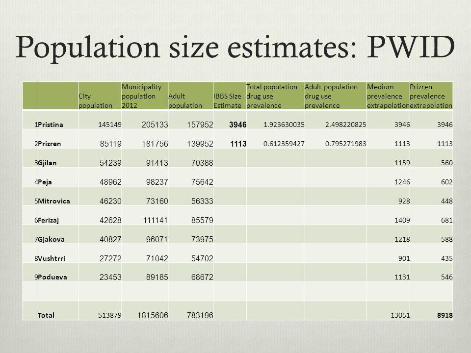 Population size estimates: PWID City population Municipality population 2012 Adult population IBBS Size Estimate Total population drug use prevalence Adult population drug use prevalence Medium prevalence extrapolation Prizren prevalence extrapolation 1Pristina145149 2051331579523946 1.9236300352.4982208253946 2Prizren 851191817561399521113 0.6123594270.7952719831113 3Gjilan 542399141370388 1159560 4Peja 489629823775642 1246602 5Mitrovica 462307316056333 928448 6Ferizaj 4262811114185579 1409681 7Gjakova 408279607173975 1218588 8Vushtrri 272727104254702 901435 9Podueva 234538918568672 1131546 Total513879 1815606783196 130518918