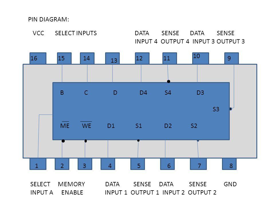 PIN DIAGRAM: 161514 13 1211 10 9 1 2 3 4 5 6 7 8 B C D D4 S4 D3 S3 ME WE D1 S1 D2 S2 SELECT MEMORY DATA SENSE DATA SENSE GND INPUT A ENABLE INPUT 1 OU