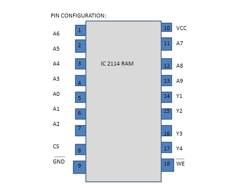 PIN CONFIGURATION: 1245678912456789 3 10 11 12 13 14 15 16 17 18 VCC A7 A8 A9 Y1 Y2 Y3 Y4 WE A6 A5 A4 A3 A0 A1 A2 CS GND IC 2114 RAM