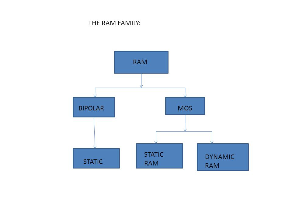 TYPES OF RAM Semiconductor RAMs may be static or dynamic.