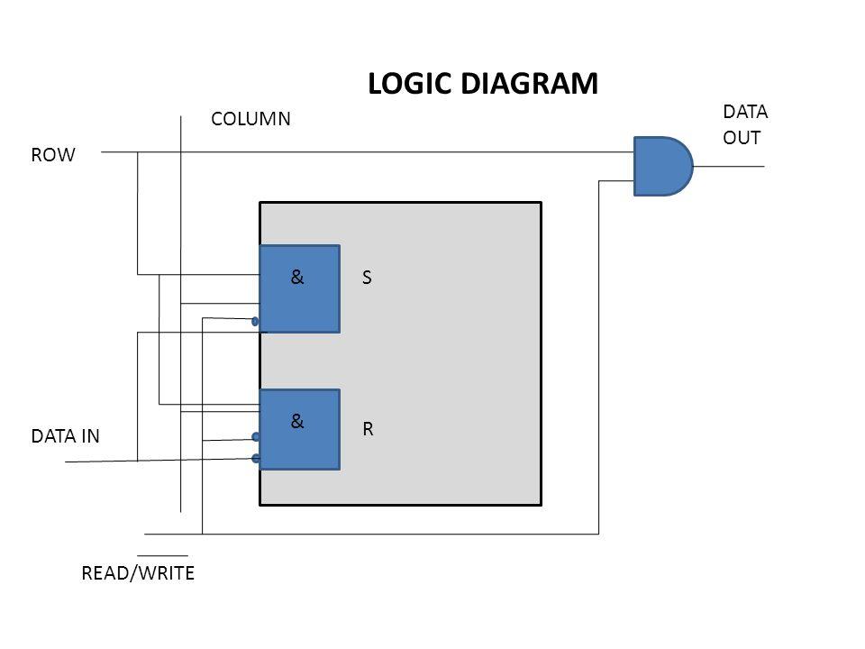 LOGIC DIAGRAM & & S R COLUMN ROW DATA IN READ/WRITE DATA OUT