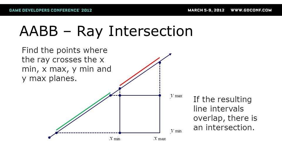 AABB – Ray Intersection Find the points where the ray crosses the x min, x max, y min and y max planes.