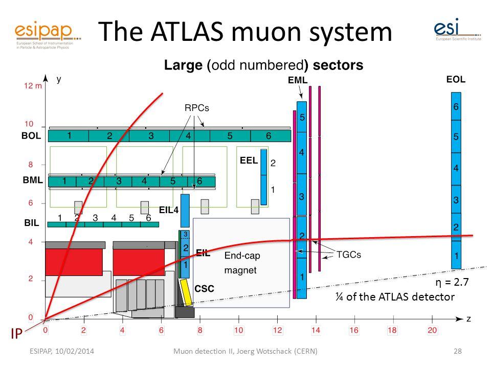 The ATLAS muon system ESIPAP, 10/02/2014Muon detection II, Joerg Wotschack (CERN)28 ¼ of the ATLAS detector IP η = 2.7