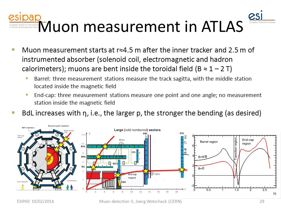 Muon measurement in ATLAS  Muon measurement starts at r≈4.5 m after the inner tracker and 2.5 m of instrumented absorber (solenoid coil, electromagnetic and hadron calorimeters); muons are bent inside the toroidal field (B ≈ 1 – 2 T)  Barrel: three measurement stations measure the track sagitta, with the middle station located inside the magnetic field  End-cap: three measurement stations measure one point and one angle; no measurement station inside the magnetic field  BdL increases with η, i.e., the larger p, the stronger the bending (as desired) ESIPAP, 10/02/2014Muon detection II, Joerg Wotschack (CERN)29