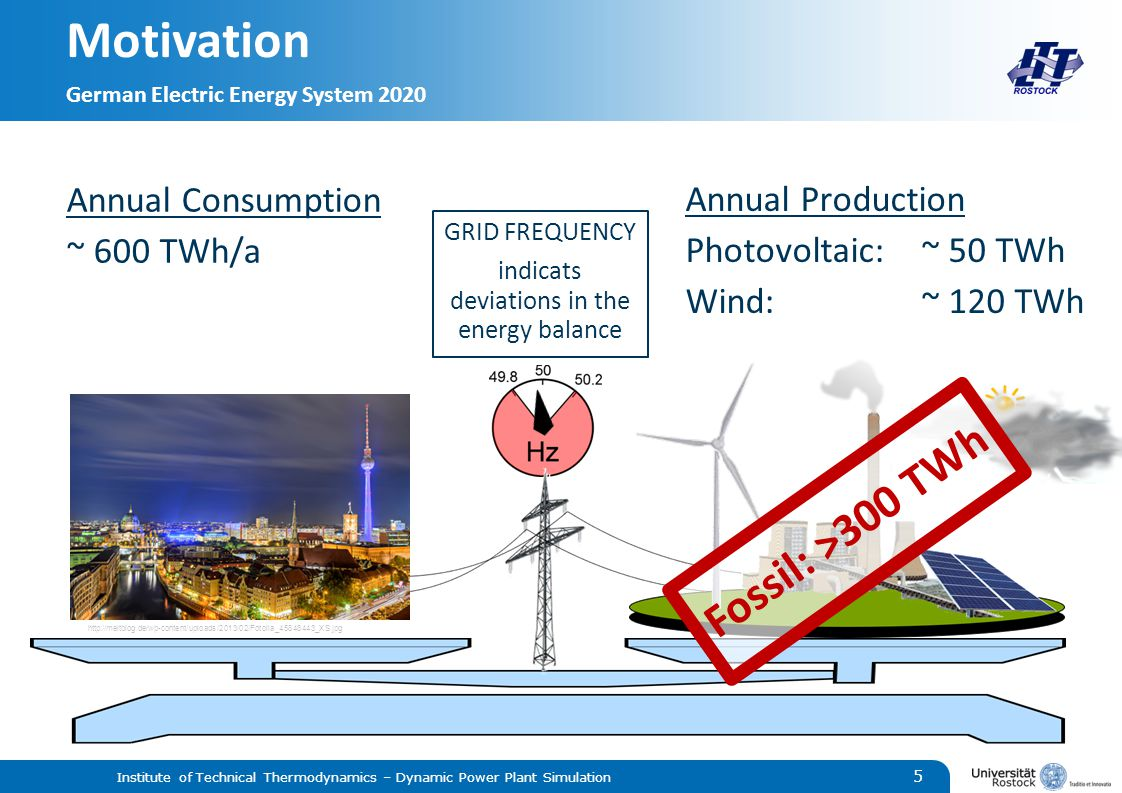 Motivation German Electric Energy System 2020 Institute of Technical Thermodynamics – Dynamic Power Plant Simulation 5 http://meltblog.de/wp-content/uploads/2013/02/Fotolia_45848443_XS.jpg Annual Production Photovoltaic:~ 50 TWh Wind:~ 120 TWh GRID FREQUENCY indicats deviations in the energy balance Annual Consumption ~ 600 TWh/a Fossil: >300 TWh
