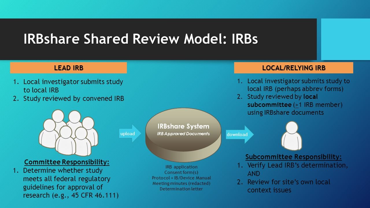 IRBshare Shared Review Model: IRBs 1.Local investigator submits study to local IRB 2.Study reviewed by convened IRB upload 1.Local investigator submit