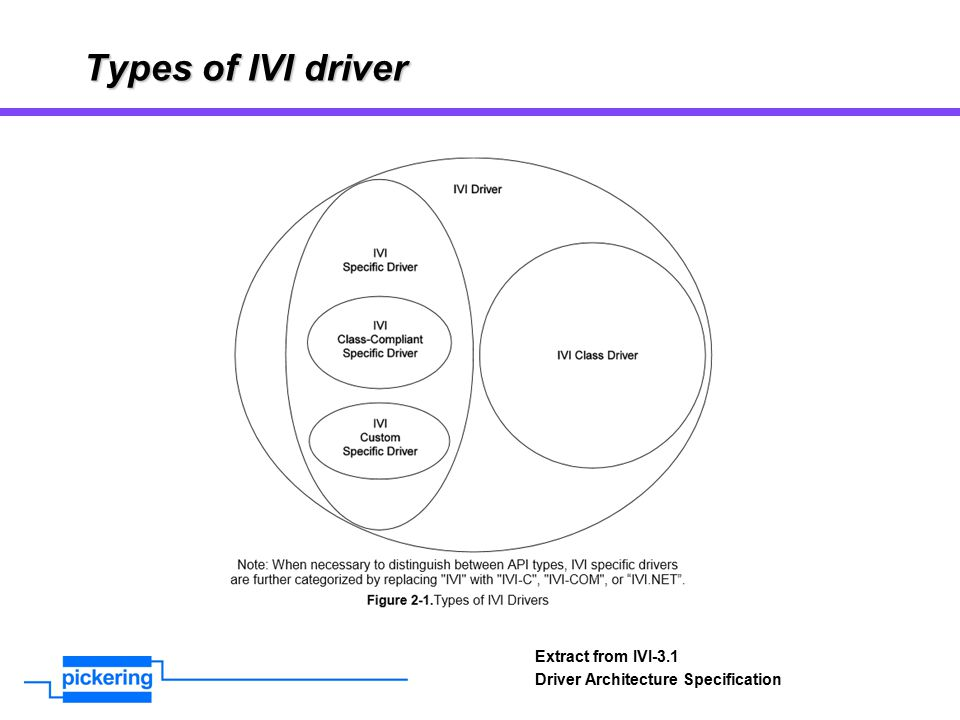 Types of IVI driver Extract from IVI-3.1 Driver Architecture Specification