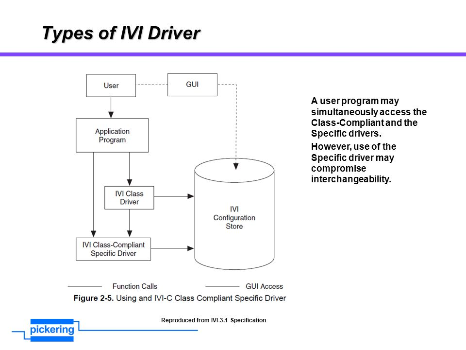 Types of IVI Driver Reproduced from IVI-3.1 Specification A user program may simultaneously access the Class-Compliant and the Specific drivers.