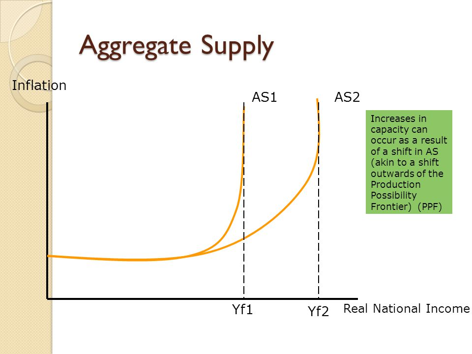 Aggregate Supply Inflation Real National Income AS1AS2 Yf1 Yf2 Increases in capacity can occur as a result of a shift in AS (akin to a shift outwards of the Production Possibility Frontier) (PPF)