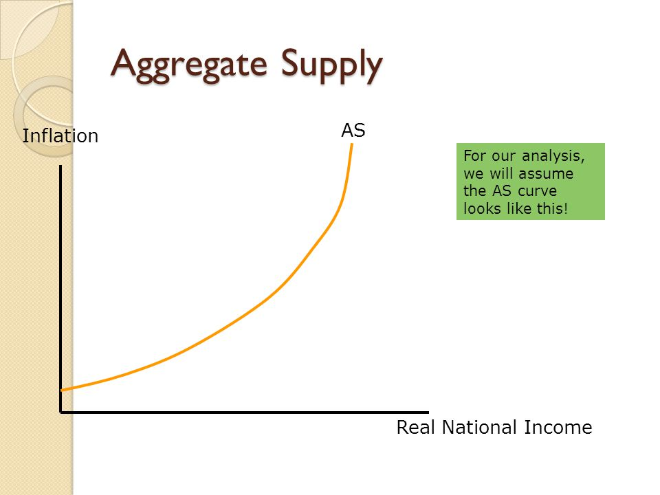 Aggregate Supply For our analysis, we will assume the AS curve looks like this.