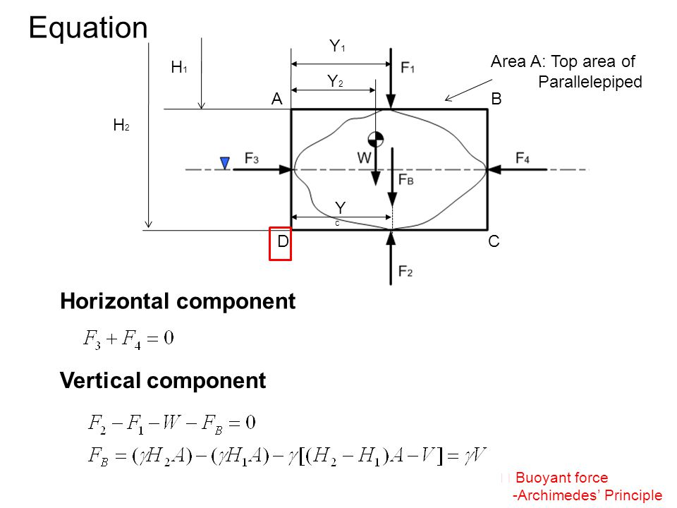 Horizontal component Vertical component ※ Buoyant force -Archimedes' Principle Area A: Top area of Parallelepiped H1H1 H2H2 Y1Y1 Y2Y2 YcYc A DC B Equation