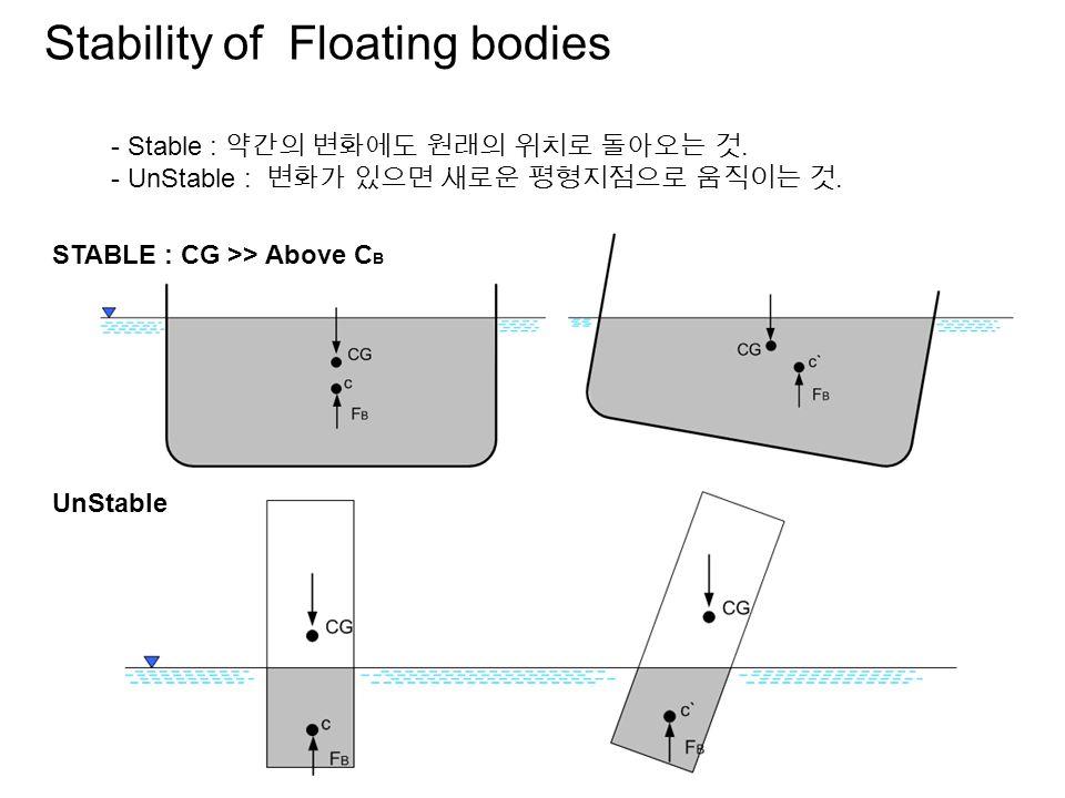Stability of Floating bodies - Stable : 약간의 변화에도 원래의 위치로 돌아오는 것.