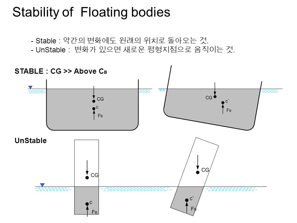Floating bodies F B = W = mg 부표 무게 중심의 추 m 무게 결정