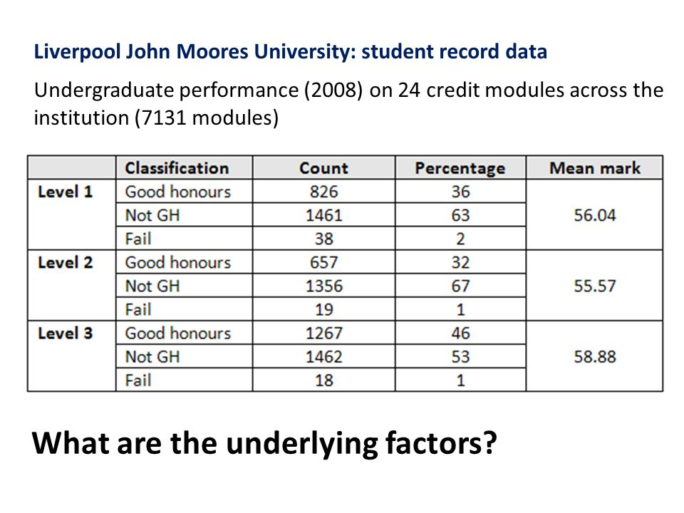 % Students achieving 'good honours' Other findings: Levels 1 and 2: students perform significantly higher on Semester 1 modules Level 3: students perform best on 36 credit modules (usually dissertation modules) and least well on 12 credit modules.