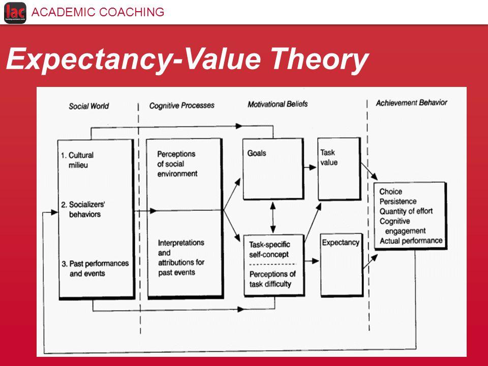 Expectancy-Value Theory ACADEMIC COACHING