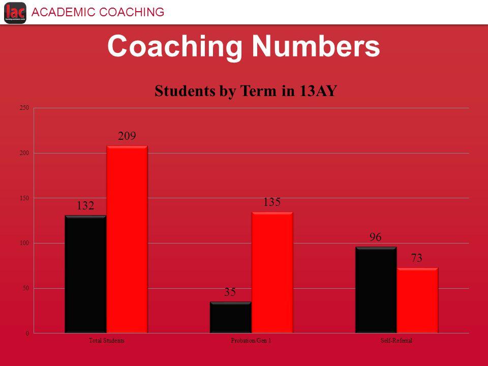 ACADEMIC COACHING Coaching Numbers