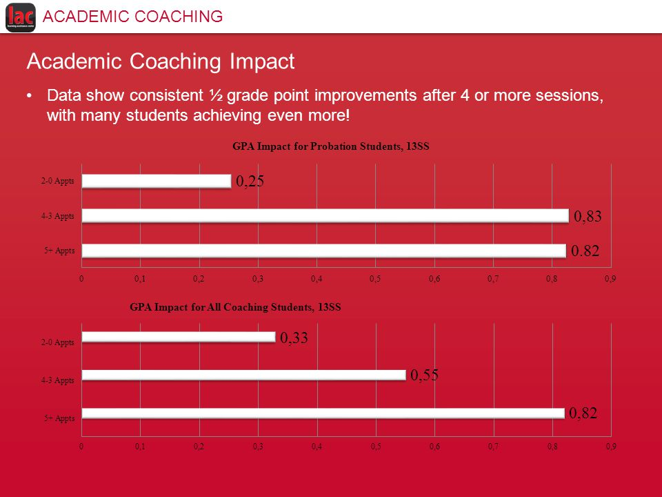 Academic Coaching Impact Data show consistent ½ grade point improvements after 4 or more sessions, with many students achieving even more.