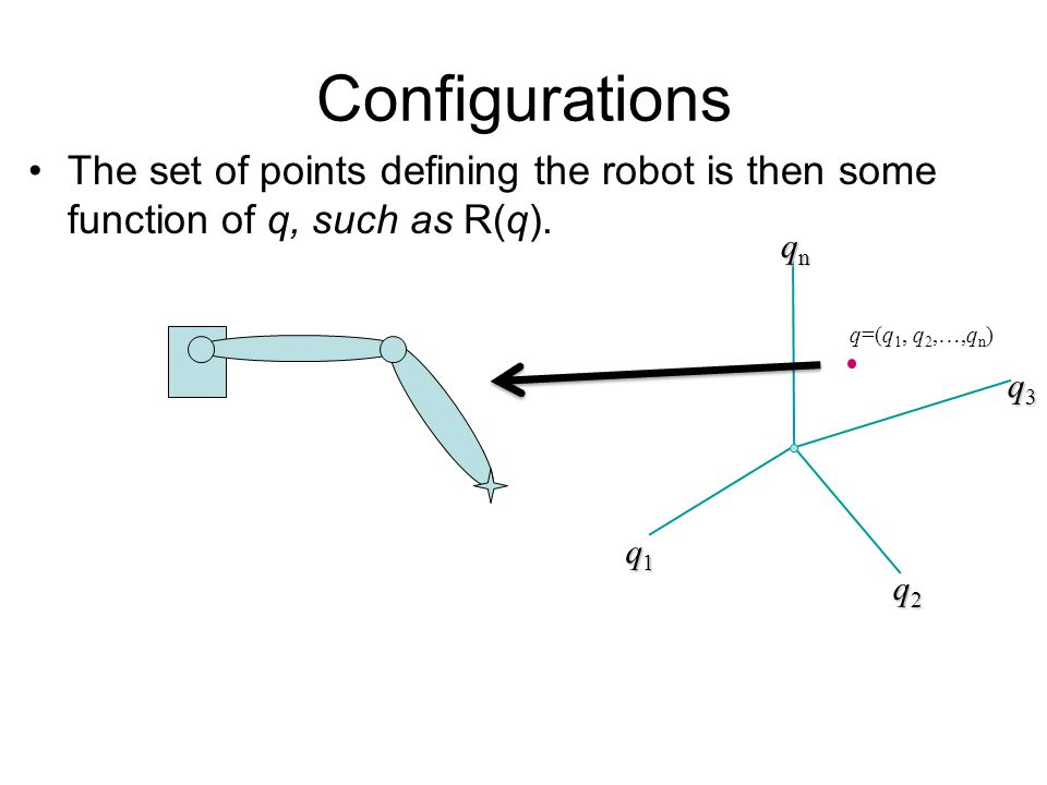 Configurations The set of points defining the robot is then some function of q, such as R(q).
