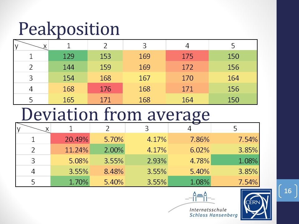 Peakposition Deviation from average 16