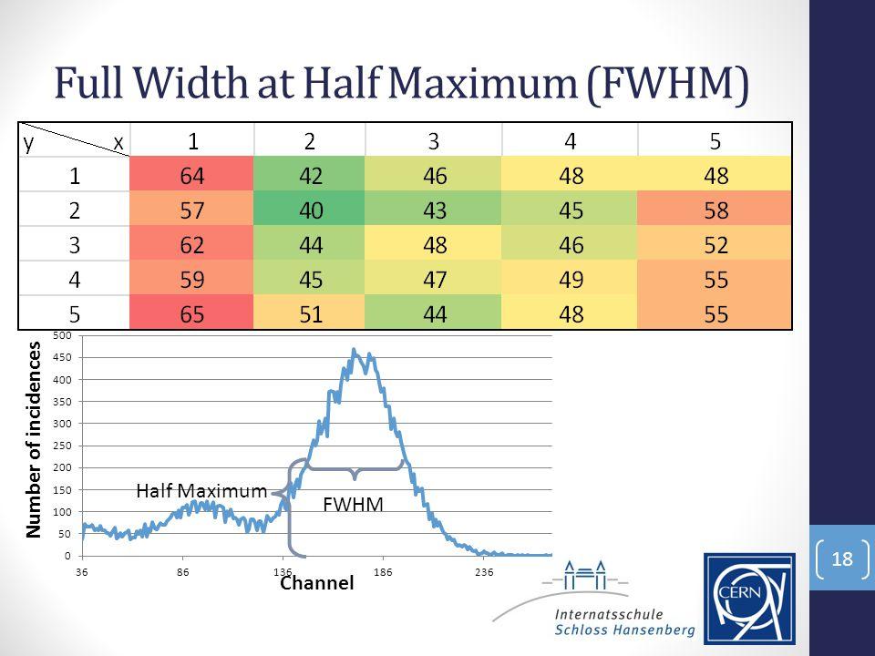 Full Width at Half Maximum (FWHM) 18 Half Maximum FWHM