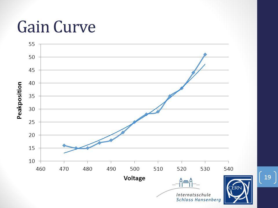 Gain Curve 19