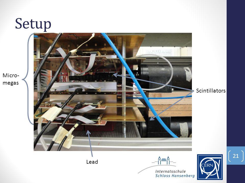 Setup 21 Scintillators Lead Micro- megas