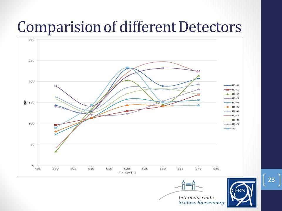 Comparision of different Detectors 23