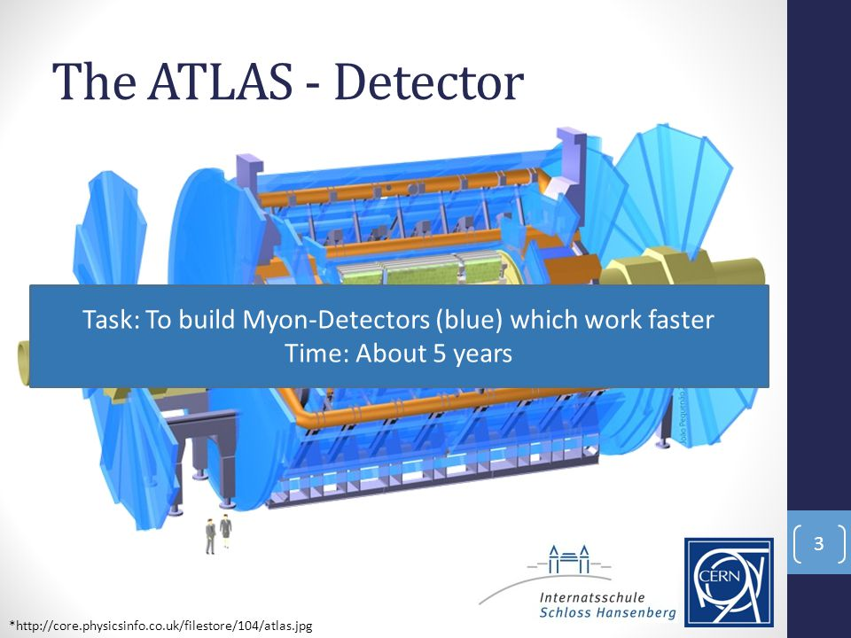 The ATLAS - Detector 3 *http://core.physicsinfo.co.uk/filestore/104/atlas.jpg Task: To build Myon-Detectors (blue) which work faster Time: About 5 years