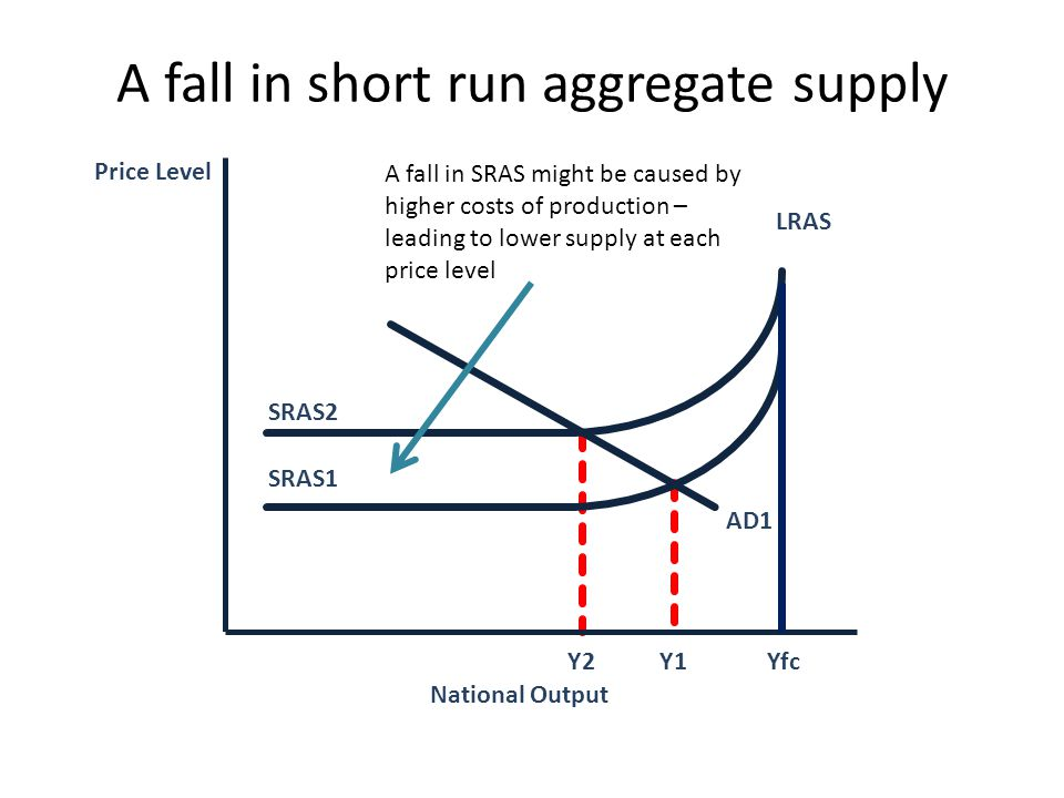 Price Level LRAS AD1 Y1 National Output SRAS1 Yfc SRAS2 Y2 A fall in SRAS might be caused by higher costs of production – leading to lower supply at e