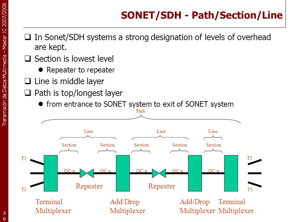 Transmisión de Datos Multimedia - Master IC 2007/2008 30 SONET/SDH - Path/Section/Line  In Sonet/SDH systems a strong designation of levels of overhe