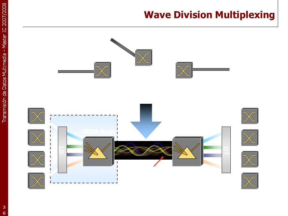 Transmisión de Datos Multimedia - Master IC 2007/2008 36 SONET/SDH ADM WDM Node From One Wavelength Per Fiber to Many ADM Single Fiber SONET/SDH ADM S