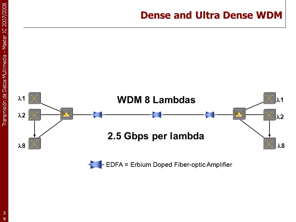 Transmisión de Datos Multimedia - Master IC 2007/2008 39 EDFA = Erbium Doped Fiber-optic Amplifier Dense and Ultra Dense WDM 8 WDM 8 Lambdas 2.5 Gbps