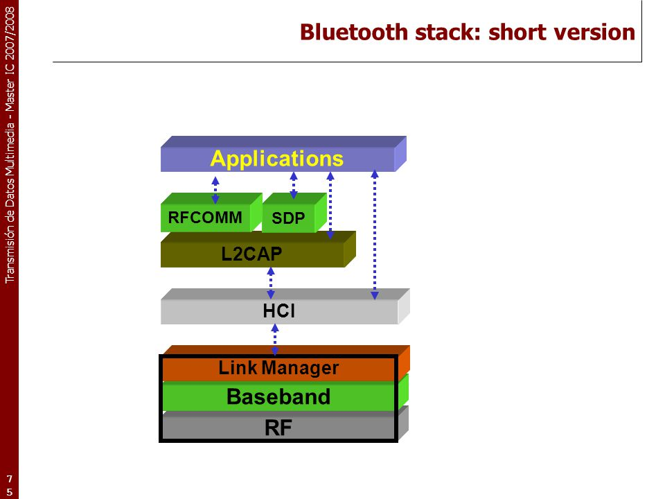 Transmisión de Datos Multimedia - Master IC 2007/2008 75 Bluetooth stack: short version RF Baseband Link Manager L2CAP SDP RFCOMM Applications HCI
