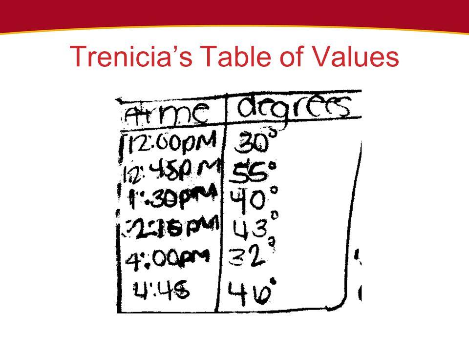 Trenicia's Table of Values
