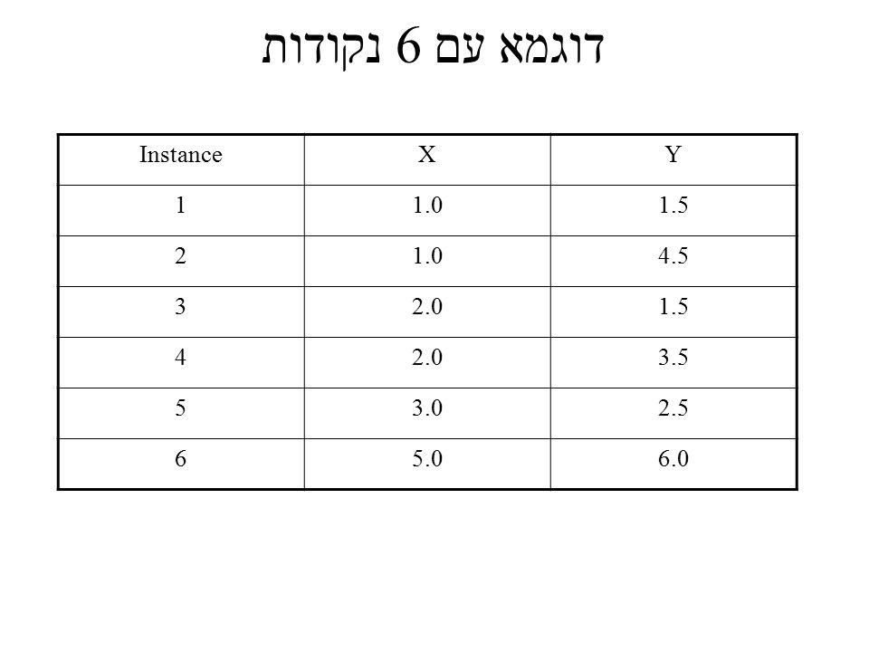 דוגמא עם 6 נקודות InstanceXY 11.01.5 21.04.5 32.01.5 42.03.5 53.02.5 65.06.0