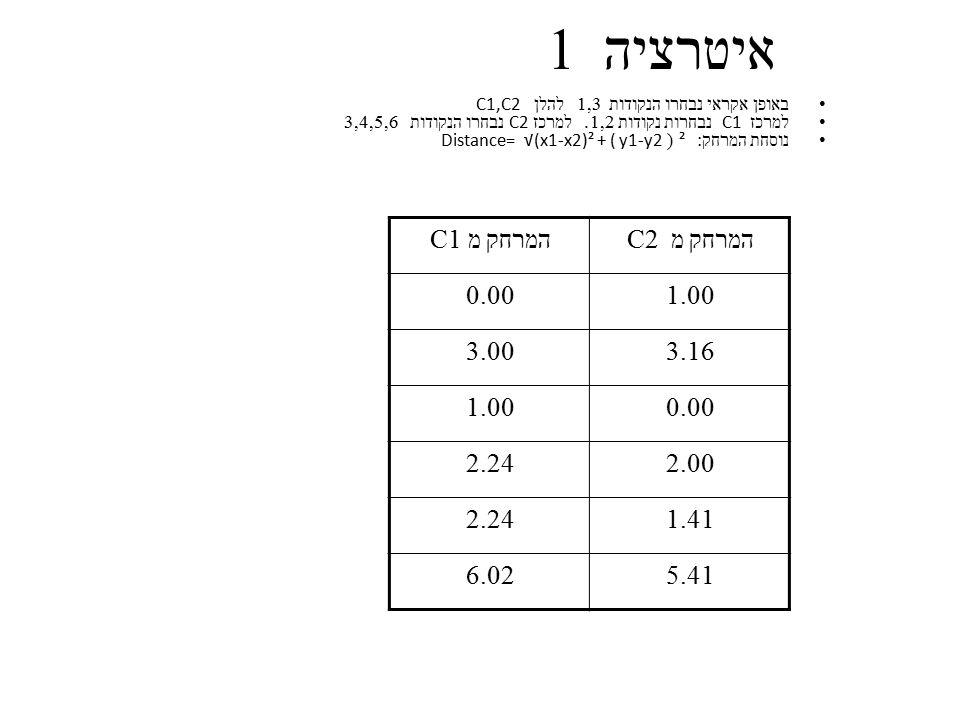 איטרציה 1 באופן אקראי נבחרו הנקודות 1,3 להלן C1,C2 למרכז C1 נבחרות נקודות 1,2. למרכז C2 נבחרו הנקודות 3,4,5,6 נוסחת המרחק : ² ( Distance= √(x1-x2)² +