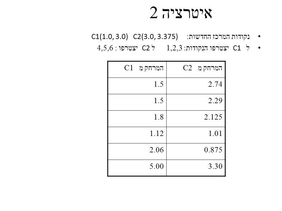 איטרציה 2 נקודות המרכז החדשות : C1(1.0, 3.0) C2(3.0, 3.375) ל C1 יצטרפו הנקודות : 1,2,3 ל C2 יצטרפו : 4,5,6 המרחק מ C1המרחק מ C2 1.52.74 1.52.29 1.82.