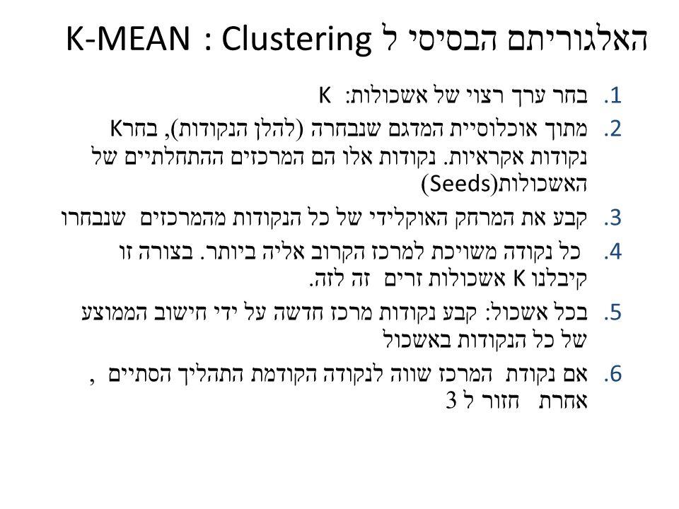 האלגוריתם הבסיסי ל : Clustering K-MEAN 1. בחר ערך רצוי של אשכולות : K 2. מתוך אוכלוסיית המדגם שנבחרה ( להלן הנקודות ), בחר K נקודות אקראיות. נקודות אל