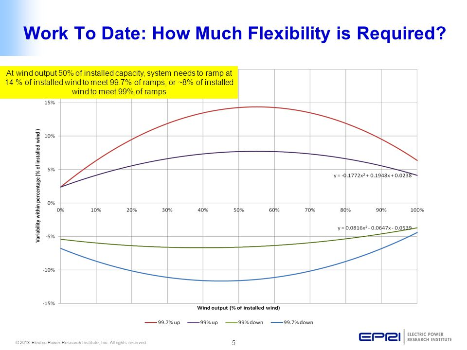 5 © 2013 Electric Power Research Institute, Inc. All rights reserved. Work To Date: How Much Flexibility is Required? At wind output 50% of installed