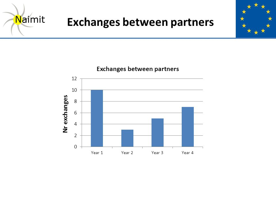 Nr exchanges Naimit Exchanges between partners