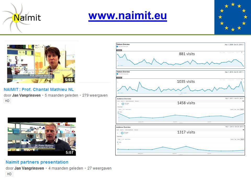 www.naimit.eu Naimit 881 visits 1035 visits 1317 visits 1458 visits