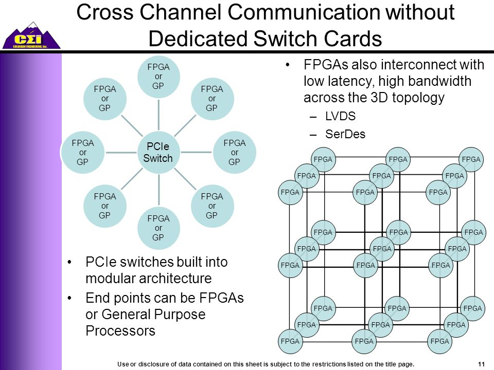 FPGA PCIe switches built into modular architecture End points can be FPGAs or General Purpose Processors PCIe Switch FPGA or GP FPGA or GP FPGA or GP FPGA or GP FPGA or GP FPGA or GP FPGA or GP FPGA or GP FPGA FPGAs also interconnect with low latency, high bandwidth across the 3D topology –LVDS –SerDes Cross Channel Communication without Dedicated Switch Cards 11Use or disclosure of data contained on this sheet is subject to the restrictions listed on the title page.